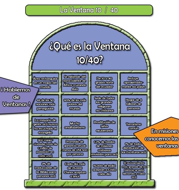 Imagen Informativa de la Ventana 10/40